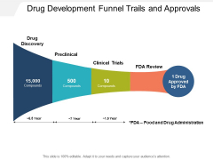 Drug Development Funnel Trails And Approvals Ppt PowerPoint Presentation Layouts Sample
