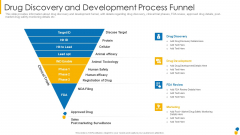 Drug Discovery And Development Process Funnel Pictures PDF