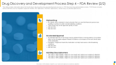 Drug Discovery And Development Process Step 4 FDA Review Approval Themes PDF