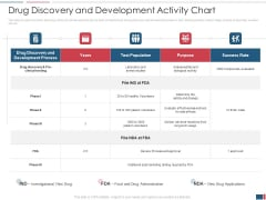 Drug Discovery Growth Process Reach Potential Product Toxicity Drug Discovery And Development Activity Chart Template PDF