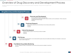 Drug Discovery Growth Process Reach Potential Product Toxicity Overview Of Drug Discovery And Development Process Themes PDF