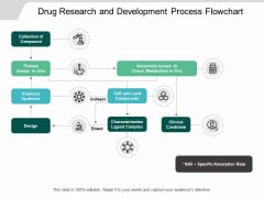 Drug Research And Development Process Flowchart Ppt PowerPoint Presentation Outline Display