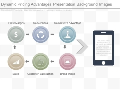 Dynamic Pricing Advantages Presentation Background Images