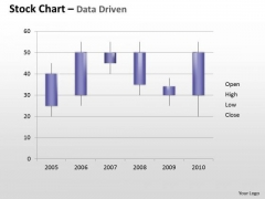 Data Analysis Template Driven Stock Chart For Technical PowerPoint Slides Templates