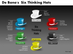 De Bonos Six Thinking Hats PowerPoint Slides