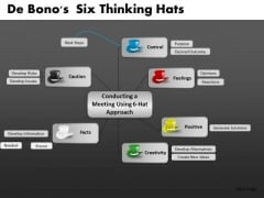 De Bonos Six Thinking Hats Ppt 10