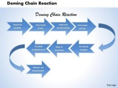 Deming Chain Reaction Business PowerPoint Presentation