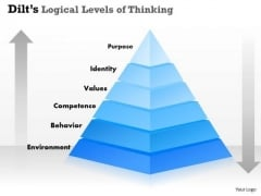Dilts Logical Levels Of Thinking PowerPoint Presentation Template