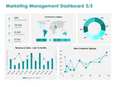 EMM Solution Marketing Management Dashboard Sales Ppt Infographics Mockup PDF