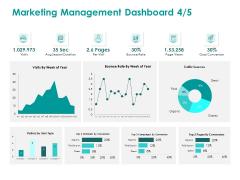 EMM Solution Marketing Management Dashboard Sources Ppt Model Slide Download PDF