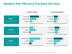 EMM Solution Medium That Influence Purchase Decision Ppt Model Samples PDF