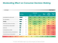 EMM Solution Moderating Effect On Consumer Decision Making Ppt Layouts Guide PDF