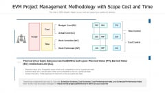 EVM Project Management Methodology With Scope Cost And Time Template PDF