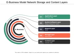E Business Model Network Storage And Content Layers Ppt Powerpoint Presentation Slides Layouts