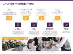 E Commerce Change Management Ppt PowerPoint Presentation Summary Slideshow PDF