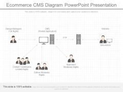E Commerce Cms Diagram Powerpoint Presentation