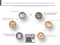 E Commerce Ideas For Social Media Paid And Non Paid Campaign Diagram Ppt Images