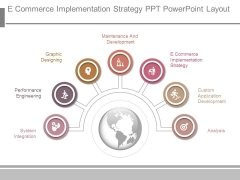 E Commerce Implementation Strategy Ppt Powerpoint Layout