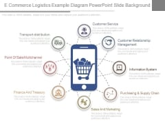 E Commerce Logistics Example Diagram Powerpoint Slide Background