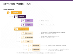 E Commerce Revenue Model Revenue Ppt PowerPoint Presentation Outline Styles PDF