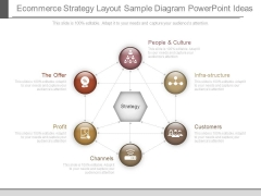 E Commerce Strategy Layout Sample Diagram Powerpoint Ideas
