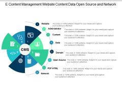 E Content Management Website Content Data Open Source And Network Ppt Powerpoint Presentation Portfolio Deck