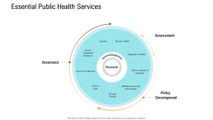E Healthcare Management System Essential Public Health Services Ppt Infographic Template Layout PDF