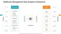 E Healthcare Management System Healthcare Management Data Analytics Architecture Portrait PDF