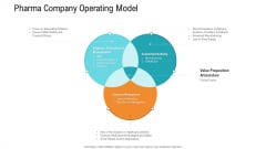 E Healthcare Management System Pharma Company Operating Model Ppt Summary Design Ideas PDF
