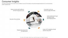E Healthcare Strategic Development And Approach Consumer Insights Themes PDF
