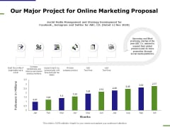 E Marketing Our Major Project For Online Marketing Proposal Ppt Ideas Themes PDF