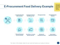 E Procurement Food Delivery Example Ppt PowerPoint Presentation Pictures Template