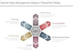Earned Value Management Diagram Powerpoint Slides