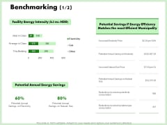 Eco Friendly And Feasibility Management Benchmarking Savings Topics PDF