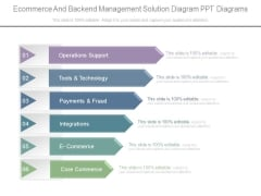 Ecommerce And Backend Management Solution Diagram Ppt Diagrams