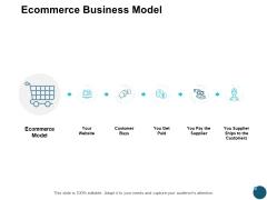 Ecommerce Business Model Finance Ppt PowerPoint Presentation Ideas Background