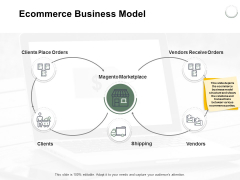 Ecommerce Business Model Magento Marketplace Ppt PowerPoint Presentation Slides Ideas