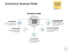 Ecommerce Business Model Ppt PowerPoint Presentation Slides Templates