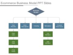 Ecommerce Business Model Ppt Slides