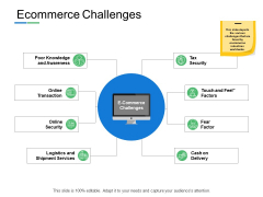 Ecommerce Challenges Knowledge And Awareness Ppt PowerPoint Presentation Infographic Template Example Topics