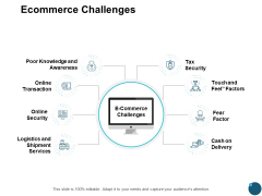 Ecommerce Challenges Online Security Ppt PowerPoint Presentation Icon Show