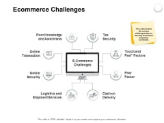Ecommerce Challenges Ppt PowerPoint Presentation Layouts Show