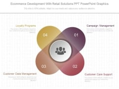 Ecommerce Development With Retail Solutions Ppt Powerpoint Graphics