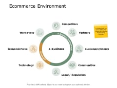 Ecommerce Environment Competitors Technology Ppt PowerPoint Presentation Pictures Information
