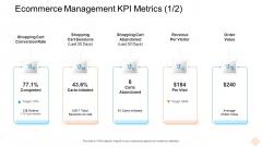 Ecommerce Management KPI Metrics Days Ppt Slides Templates PDF