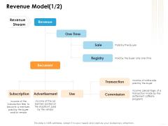 Ecommerce Management Revenue Model Sale Ppt Infographics Example PDF