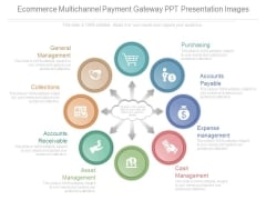 Ecommerce Multichannel Payment Gateway Ppt Presentation Images