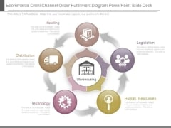 Ecommerce Omni Channel Order Fulfillment Diagram Powerpoint Slide Deck