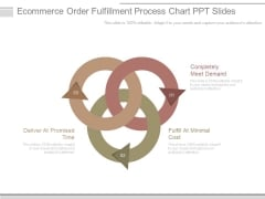 Ecommerce Order Fulfillment Process Chart Ppt Slides