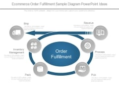 Ecommerce Order Fulfillment Sample Diagram Powerpoint Ideas